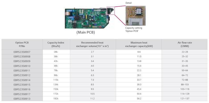 HVAC | Product | LGE B2B Partner Portal Asia
