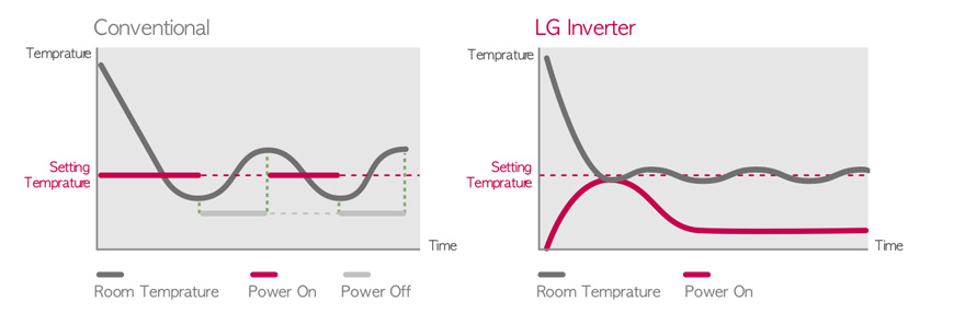BLDC INVERTER TECHNOLOGY
